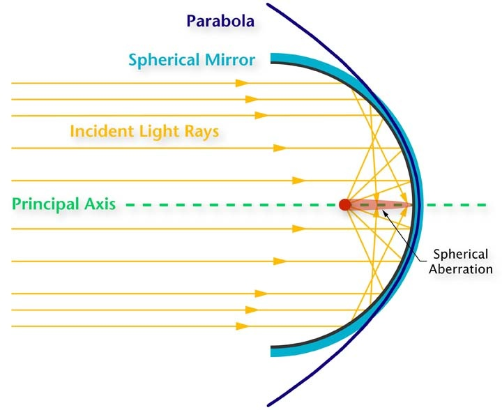 solar mirrors diagram solar architecture